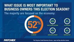 Small Business Top Election Issues