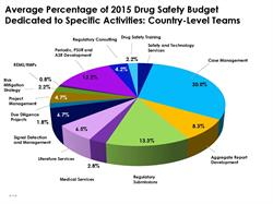 Country-Level Drug Safety Budgets