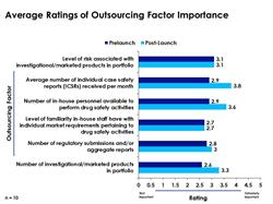Outsourcing Factor Importance Prelaunch and Post-Launch by Ratings