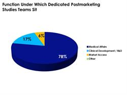 Department Controlling Post-Marketing Studies