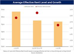 Average Effective Rent Level and Growth