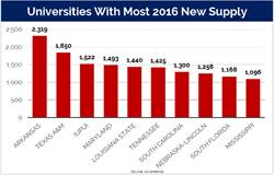 Universities with most 2016 new supply
