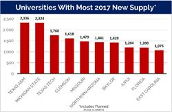 Universities with most 2017 new supply