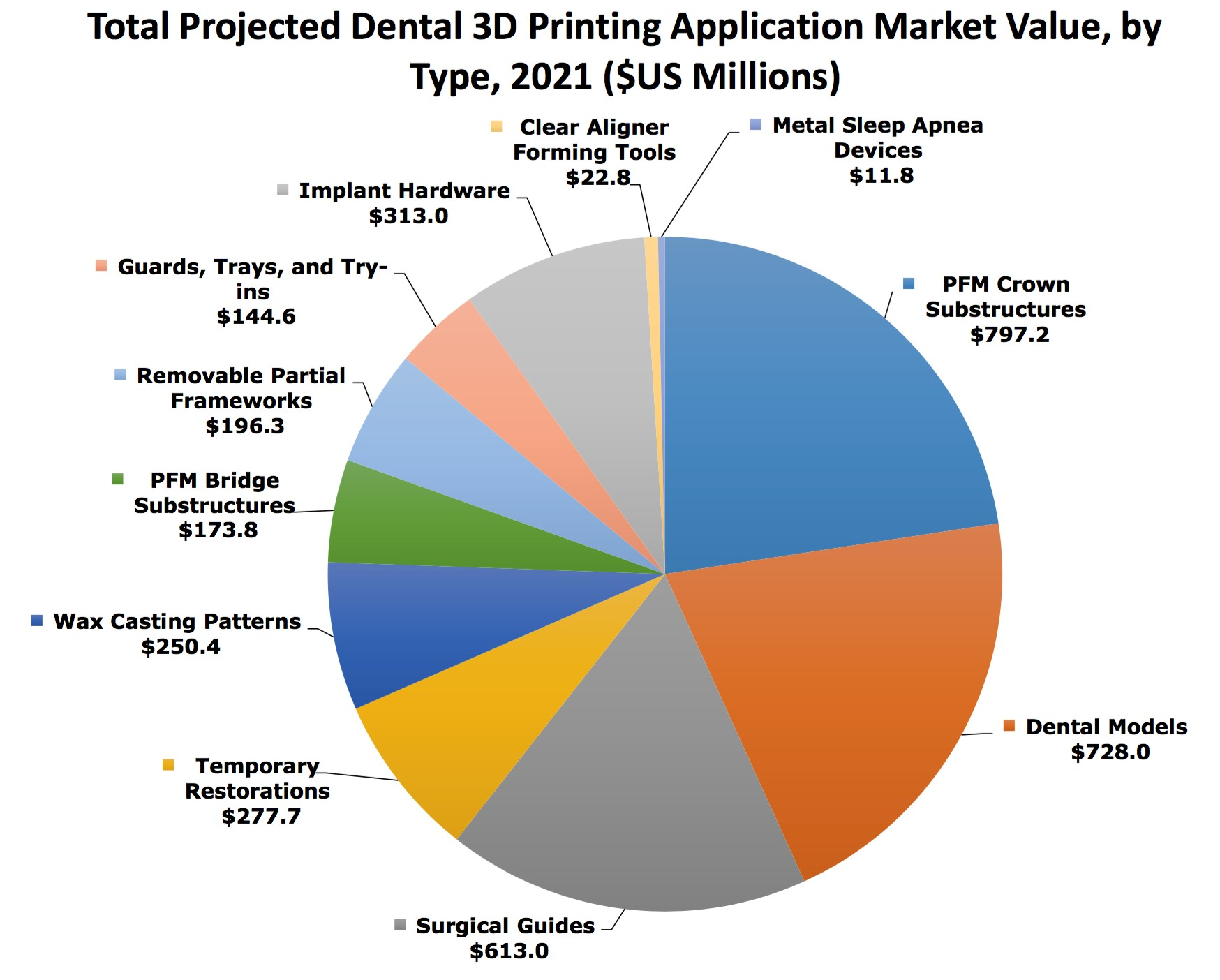 Smartech publishing revenues from 3d printing in 3d application