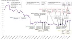 Monster M&A Discussions Summary Timeline