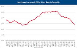 National Annual Effective Rent Growth. Source: Axiometrics