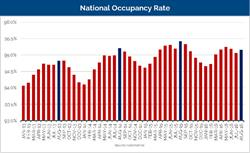 National Occupancy Rate. Source: Axiometrics