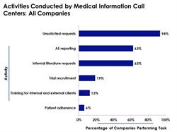 Medical Information Call Center Responsibilities