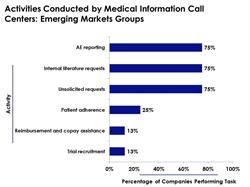 Responsibilities of Medical Information Call Centers in Emerging Markets