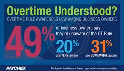 Small Business Snapshot: Overtime Understood?