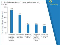 Determining factors for setting KOL compensation caps