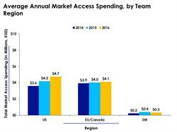 Annual Market Access Spending