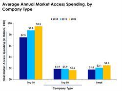 Company Market Access Budgets