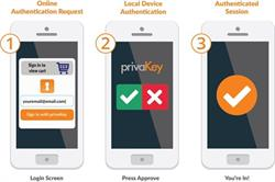 Privakey Tap-In authentication flow