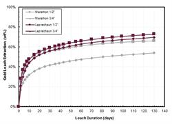 Figure 1: Short Column Leach Tests on Low Grade Core Samples