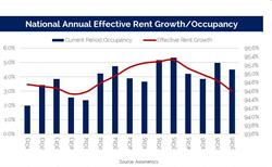 Axiometrics: National Annual Effective Rent Growth/Occupancy