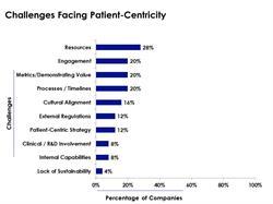 Patient-centricity challenges