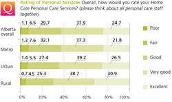 Rating of Personal Services