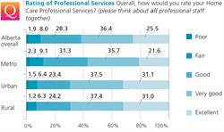 Rating of Professional Services