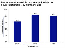 Pharma Market Access Teams