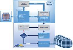 FPGA to ASIC conversion, MetalCopy