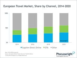 Phocuswright Euro Travel Market, Share by Channel