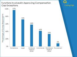Approving Compensation Cap Exceptions: Percentages of Groups Involved