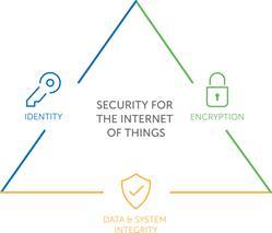 DigiCert IoT Identity Solutions