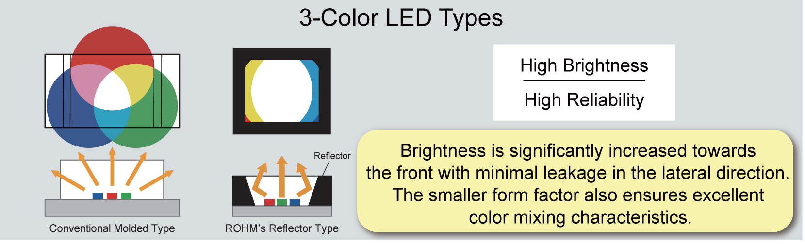 The Worlds Smallest Reflector Type High Brightness 3 Color Led Leds Image Available Http Marketwirecom Library Mwgo 2017 1 30 11g128728 Images 43 E 2 303e9986742ea03ea35f934e405e14ee