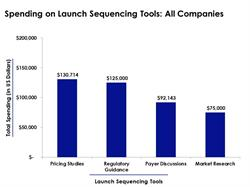 Pharmaceutical Launch Sequencing