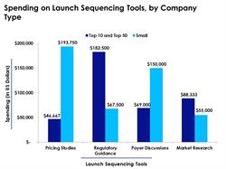 Launch Sequence Spending