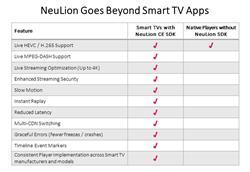 NeuLion CE SDK