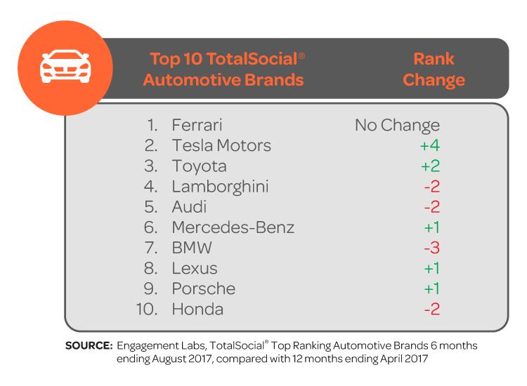 Tesla And Toyota Outpace Competitors On Social Influence Bmw Audi