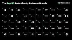 The top 50 brands in the 2017 Prophet Brand Relevance Index™