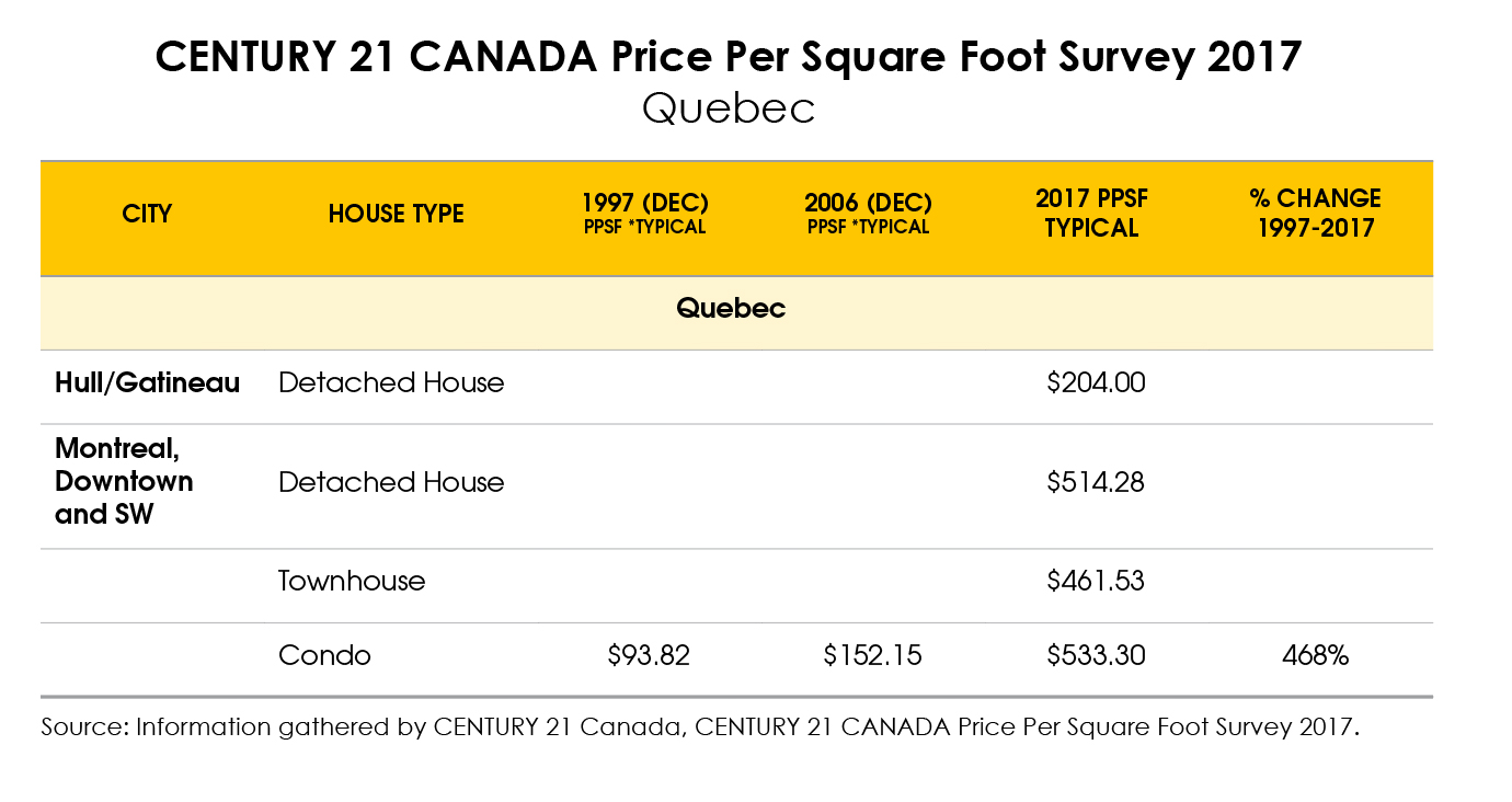 montreal condo prices among fastest growing in canada since 2006. Black Bedroom Furniture Sets. Home Design Ideas