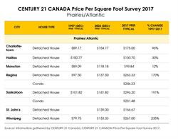 CENTURY 21 CANADA Price Per Square Foot Survey 2017 - Prairies/Atlantic