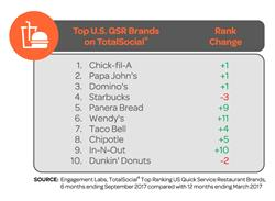 Top U.S. QSR Brands on TotalSocial®