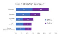 Sales % attribution by category