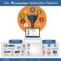 Revolution Notification Platform