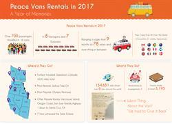 In it's Taillight Tale report, Peace Vans Rentals recaps the 2017 road trip season