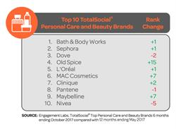 Top 10 TotalSocial® Personal Care and Beauty Brands