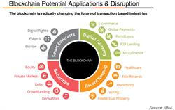Blockchain Applications and Disruptions