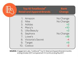 Top 10 TotalSocial® Retail and Apparel Brands