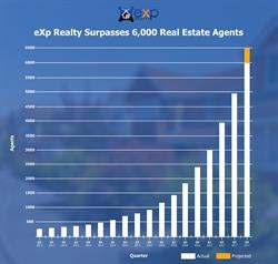 eXp Realty Reaches 6,000-agent Milestone, Projects 6,500 Agents by Year End