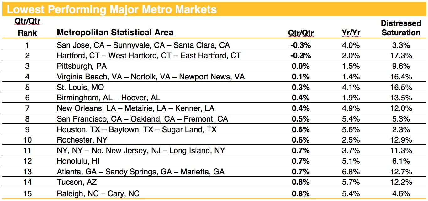 More Top Markets Out Of Negative Equity As Home Prices