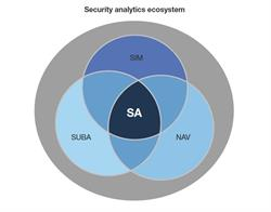 Forrester Research Security Analytics Ecosystem