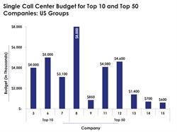 Call Center Budgets
