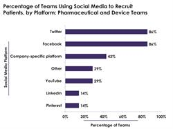 Patient Recruitment Social Media Platforms