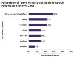 CRO Social Media