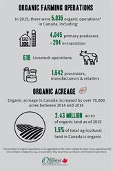 organic farming operations acreage